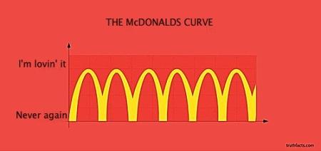 Mcdonald's curve 2
