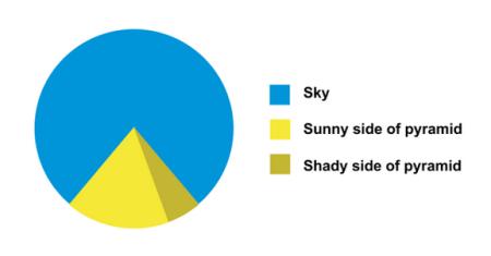 pie-chart-pyramid