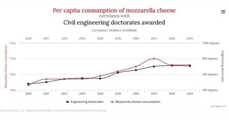 graph-mozzerella