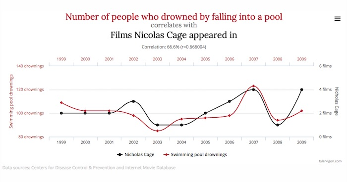 graph-nicholas-cage