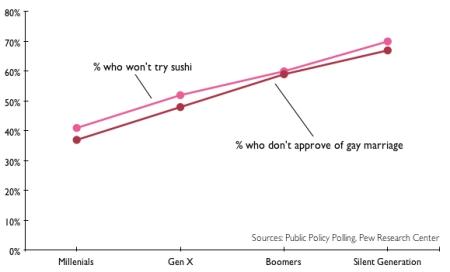 graph-sushi