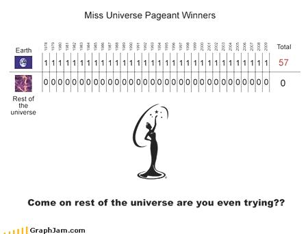chart miss universe